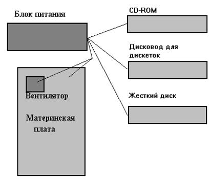 Схема проводов внутри системного блока.