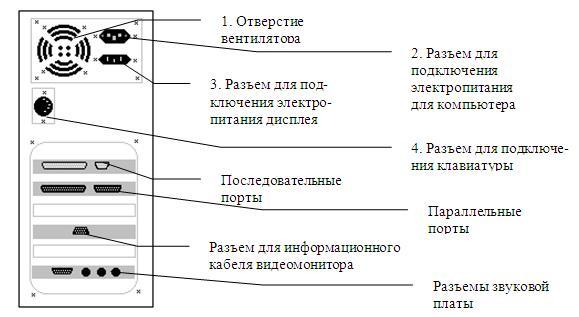 панели системного блока .